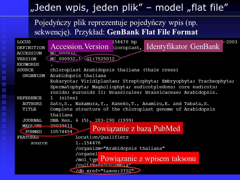 Jeden wpis, jeden plik – model flat file Pojedyńczy plik reprezentuje pojedyńczy wpis (np. sekwencję). Przykład: GenBank Flat File Format LOCUS NC_000