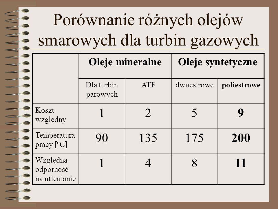 Porównanie różnych olejów smarowych dla turbin gazowych Oleje mineralneOleje syntetyczne Dla turbin parowych ATFdwuestrowepoliestrowe Koszt względny 1