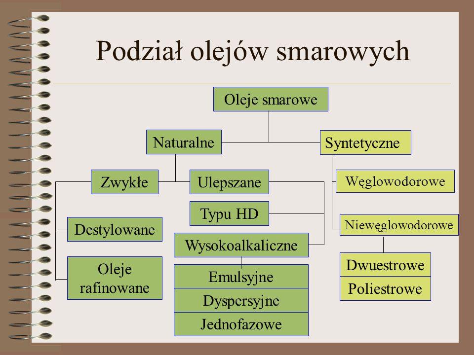 Podział olejów smarowych Oleje smarowe Naturalne Syntetyczne ZwykłeUlepszane Destylowane Oleje rafinowane Typu HD Emulsyjne Jednofazowe Wysokoalkalicz