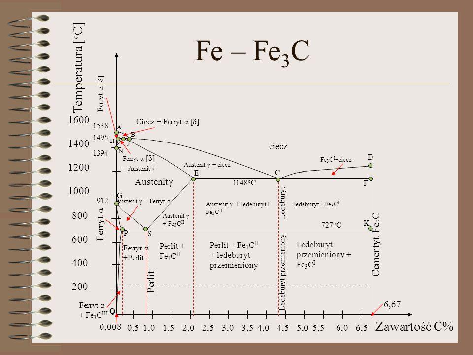 Punkty charakterystyczne układu żelazo – cementyt PunktStężenie C% Temperaturaº C PunktStężenie C% Temperaturaº C A01538E2,111148 H0,091495G0912 J0,171495P0,0218727 B0,531495S0,77727 N01394K6,67727 D6,671227Q0,00820 C4,31148