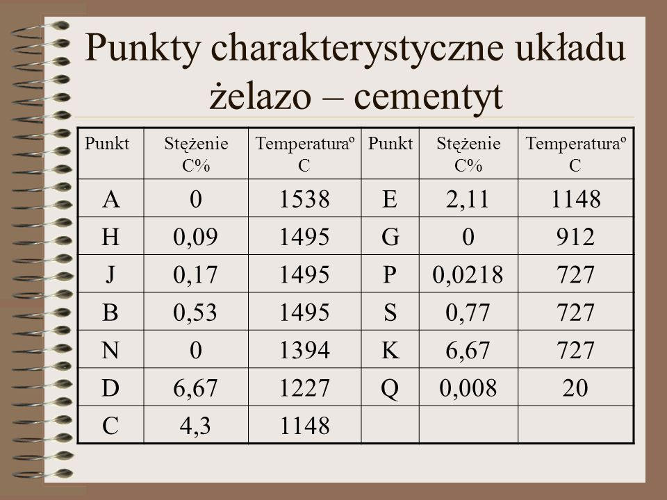 Oznaczenia linii w układzie żelazo – cementyt Oznaczenie linii Omówienie AB Likwidus; początek wydzielania fazy α(δ); odpowiada zmiennemu stężeniu węgla w fazie ciekłej w wyniku wydzielania fazy α(δ).