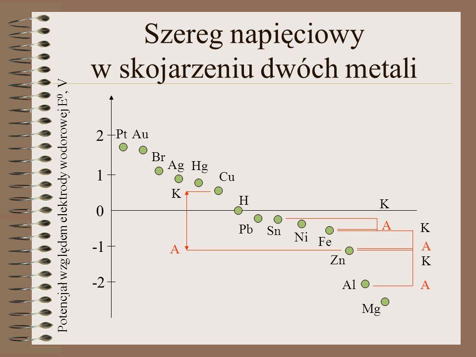 Szereg napięciowy w skojarzeniu dwóch metali 0 1 2 -2 PtAu Br Ag Hg Cu H Pb Sn Ni Fe Zn Al Mg K A K A K A K A Potencjał względem elektrody wodorowej E