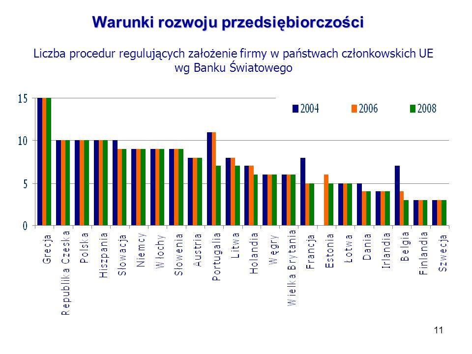 11 Warunki rozwoju przedsiębiorczości Liczba procedur regulujących założenie firmy w państwach członkowskich UE wg Banku Światowego