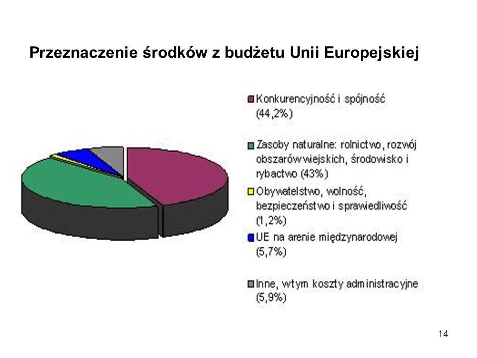 14 Przeznaczenie środków z budżetu Unii Europejskiej