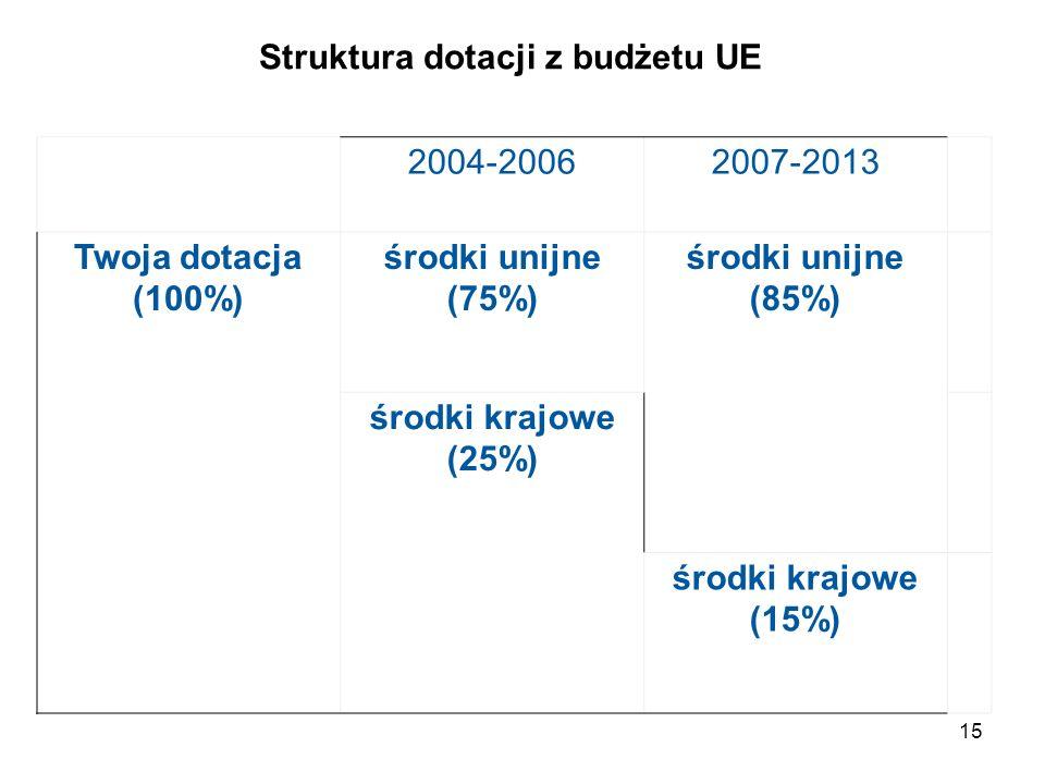 15 2004-20062007-2013 Twoja dotacja (100%) środki unijne (75%) środki unijne (85%) środki krajowe (25%) środki krajowe (15%) Struktura dotacji z budżetu UE