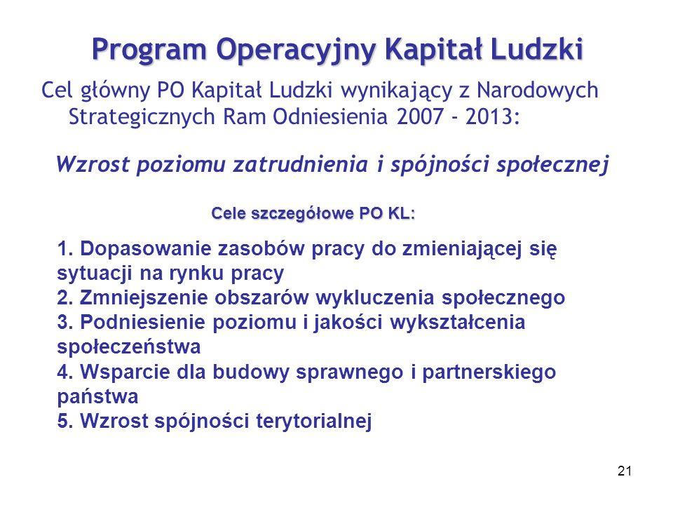 21 Program Operacyjny Kapitał Ludzki Cel główny PO Kapitał Ludzki wynikający z Narodowych Strategicznych Ram Odniesienia 2007 - 2013: Wzrost poziomu zatrudnienia i spójności społecznej Cele szczegółowe PO KL: 1.