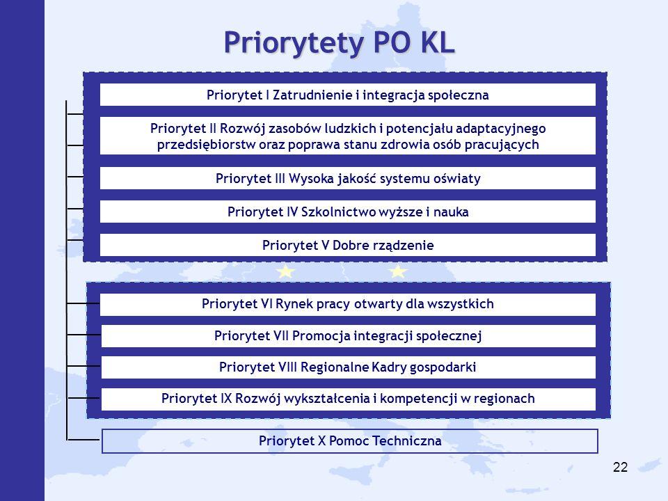 22 Priorytet VI Rynek pracy otwarty dla wszystkich Priorytet VII Promocja integracji społecznej Priorytet IX Rozwój wykształcenia i kompetencji w regionach Priorytet X Pomoc Techniczna Priorytet VIII Regionalne Kadry gospodarki Priorytety PO KL Priorytet I Zatrudnienie i integracja społeczna Priorytet II Rozwój zasobów ludzkich i potencjału adaptacyjnego przedsiębiorstw oraz poprawa stanu zdrowia osób pracujących Priorytet III Wysoka jakość systemu oświaty Priorytet IV Szkolnictwo wyższe i nauka Priorytet V Dobre rządzenie