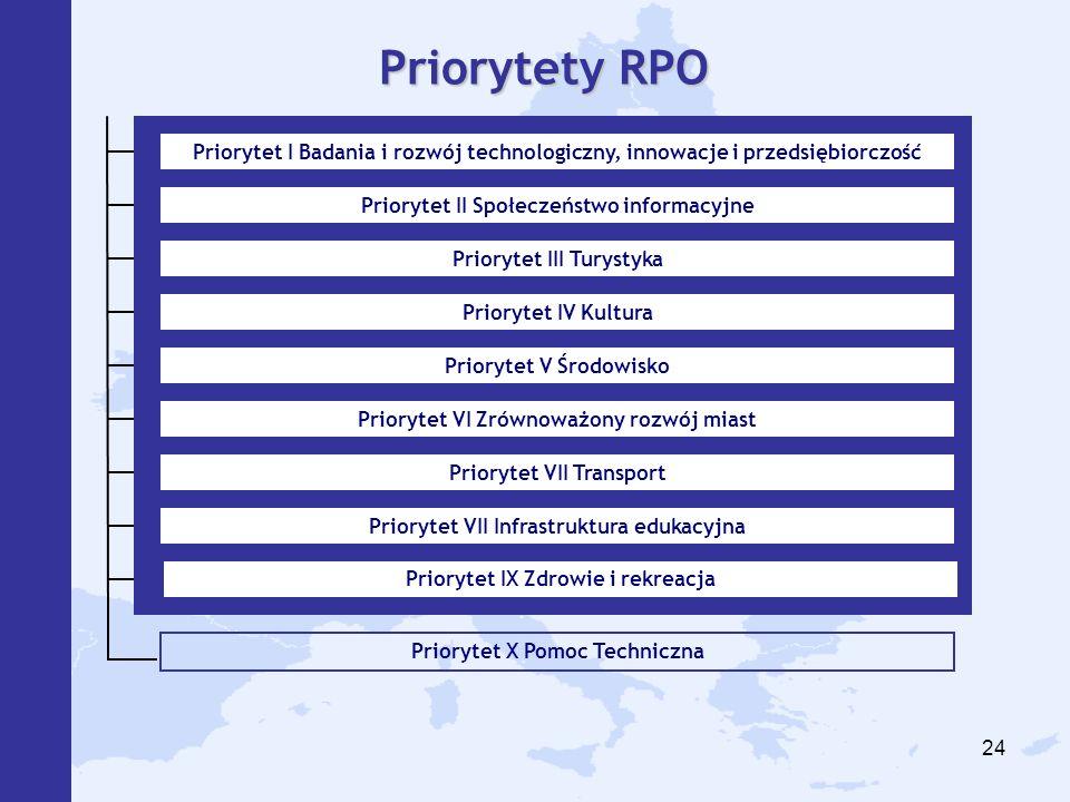 24 Priorytet X Pomoc Techniczna Priorytety RPO Priorytet I Badania i rozwój technologiczny, innowacje i przedsiębiorczość Priorytet II Społeczeństwo i