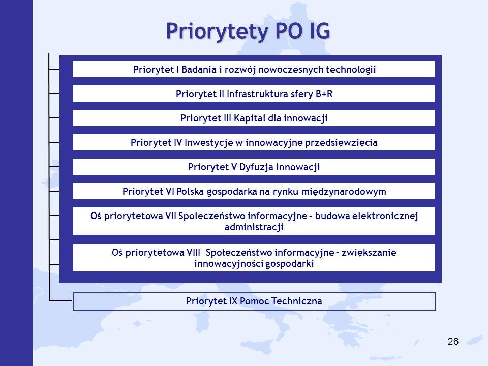 26 Priorytet IX Pomoc Techniczna Priorytety PO IG Priorytet I Badania i rozwój nowoczesnych technologii Priorytet II Infrastruktura sfery B+R Priorytet III Kapitał dla innowacji Priorytet IV Inwestycje w innowacyjne przedsięwzięcia Priorytet V Dyfuzja innowacji Priorytet VI Polska gospodarka na rynku międzynarodowym Oś priorytetowa VII Społeczeństwo informacyjne – budowa elektronicznej administracji Oś priorytetowa VIII Społeczeństwo informacyjne – zwiększanie innowacyjności gospodarki