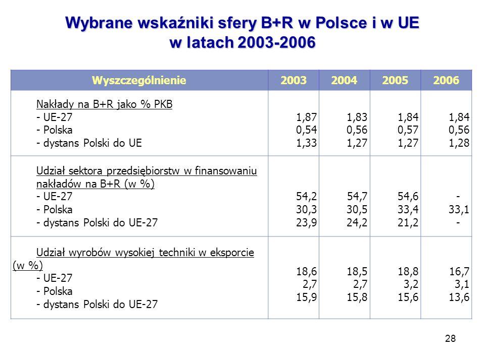 28 Wybrane wskaźniki sfery B+R w Polsce i w UE w latach 2003-2006 Wyszczególnienie2003200420052006 Nakłady na B+R jako % PKB - UE-27 - Polska - dystans Polski do UE 1,87 0,54 1,33 1,83 0,56 1,27 1,84 0,57 1,27 1,84 0,56 1,28 Udział sektora przedsiębiorstw w finansowaniu nakładów na B+R (w %) - UE-27 - Polska - dystans Polski do UE-27 54,2 30,3 23,9 54,7 30,5 24,2 54,6 33,4 21,2 - 33,1 - Udział wyrobów wysokiej techniki w eksporcie (w %) - UE-27 - Polska - dystans Polski do UE-27 18,6 2,7 15,9 18,5 2,7 15,8 18,8 3,2 15,6 16,7 3,1 13,6