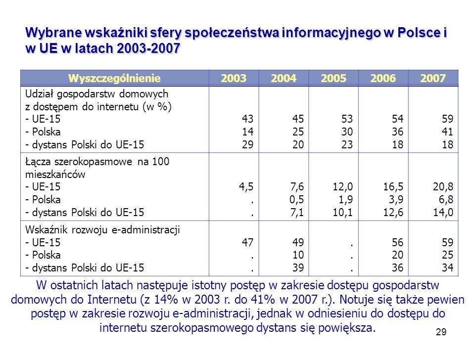 29 Wybrane wskaźniki sfery społeczeństwa informacyjnego w Polsce i w UE w latach 2003-2007 Wyszczególnienie20032004200520062007 Udział gospodarstw domowych z dostępem do internetu (w %) - UE-15 - Polska - dystans Polski do UE-15 43 14 29 45 25 20 53 30 23 54 36 18 59 41 18 Łącza szerokopasmowe na 100 mieszkańców - UE-15 - Polska - dystans Polski do UE-15 4,5.