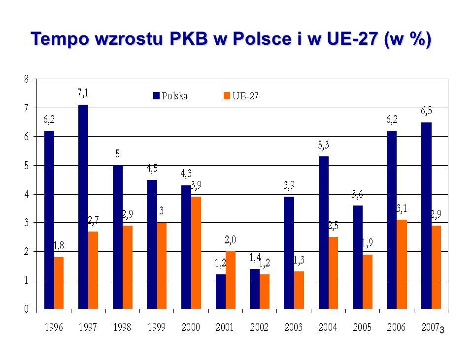 3 Tempo wzrostu PKB w Polsce i w UE-27 (w %)