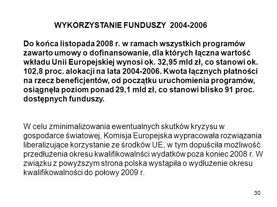 30 WYKORZYSTANIE FUNDUSZY 2004-2006 Do końca listopada 2008 r. w ramach wszystkich programów zawarto umowy o dofinansowanie, dla których łączna wartoś