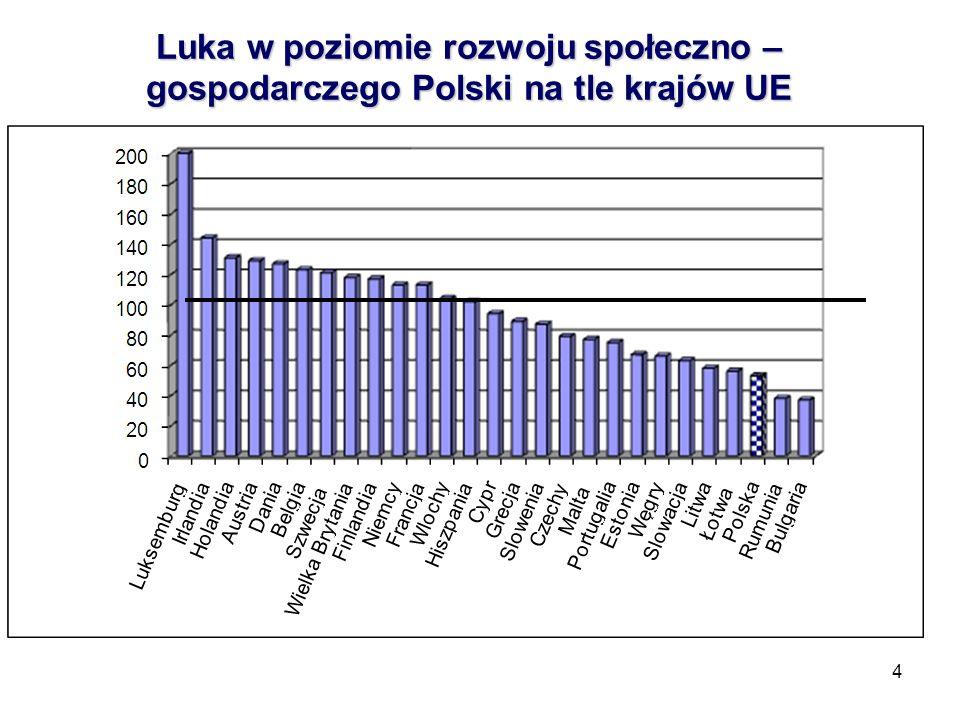 4 Luka w poziomie rozwoju społeczno – gospodarczego Polski na tle krajów UE