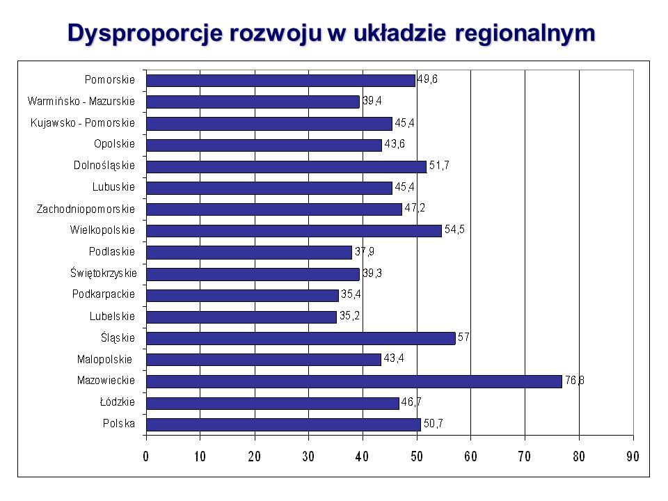 5 Dysproporcje rozwoju w układzie regionalnym