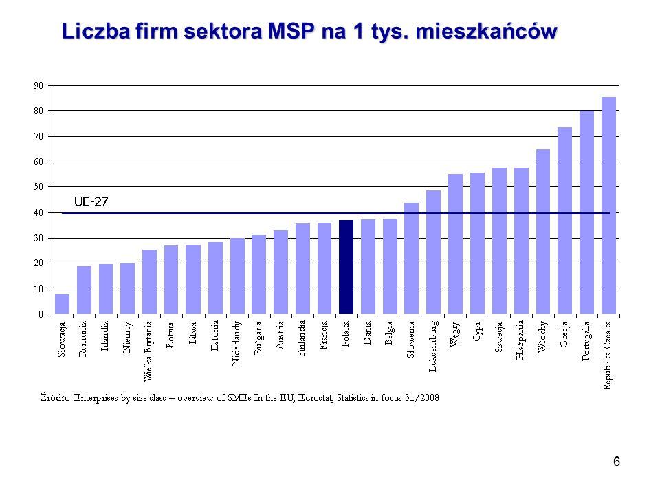 6 Liczba firm sektora MSP na 1 tys. mieszkańców