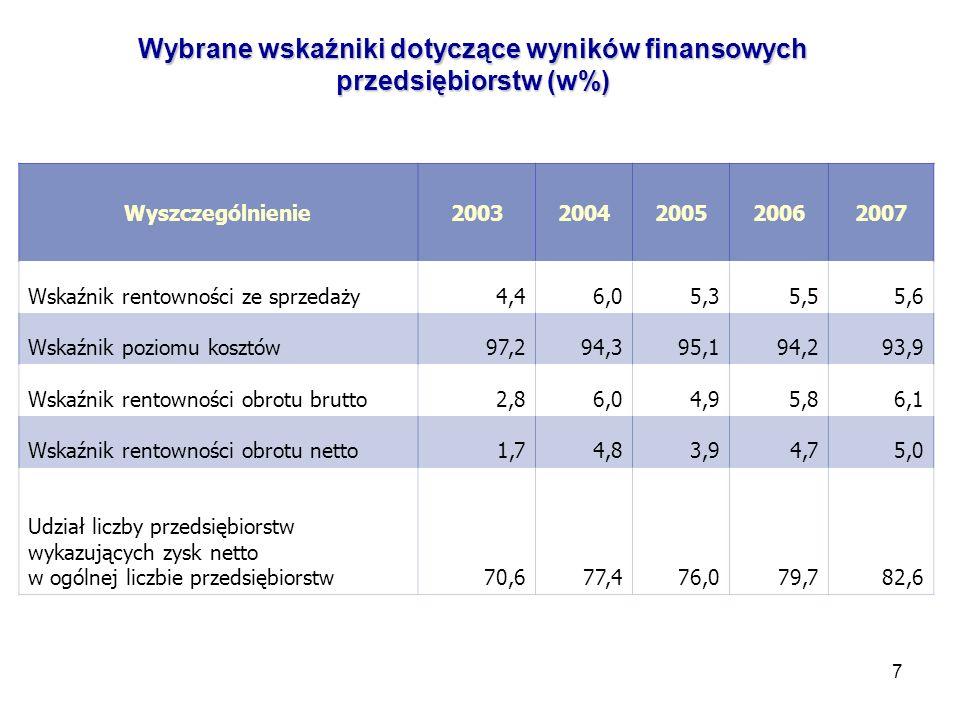 7 Wybrane wskaźniki dotyczące wyników finansowych przedsiębiorstw (w%) Wyszczególnienie20032004200520062007 Wskaźnik rentowności ze sprzedaży4,46,05,35,55,6 Wskaźnik poziomu kosztów97,294,395,194,293,9 Wskaźnik rentowności obrotu brutto2,86,04,95,86,1 Wskaźnik rentowności obrotu netto1,74,83,94,75,0 Udział liczby przedsiębiorstw wykazujących zysk netto w ogólnej liczbie przedsiębiorst w 70,677,476,079,782,6