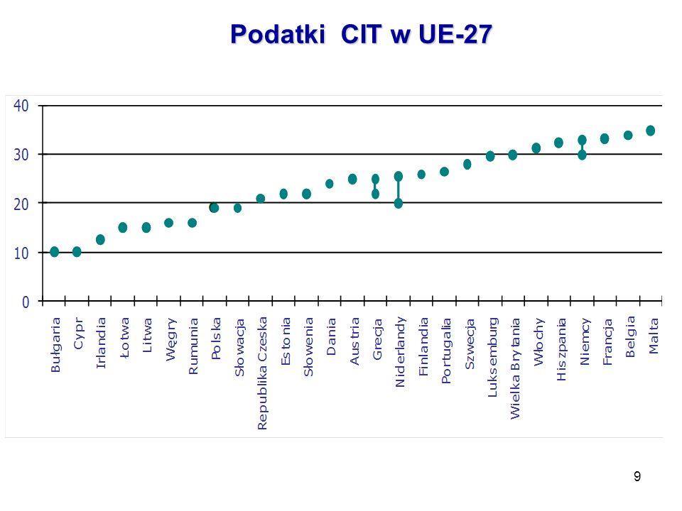 9 Podatki CIT w UE-27