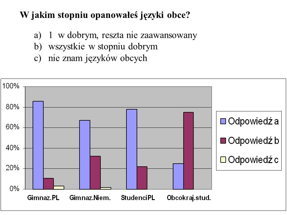 W jakim stopniu opanowałeś języki obce? a)1 w dobrym, reszta nie zaawansowany b)wszystkie w stopniu dobrym c)nie znam języków obcych
