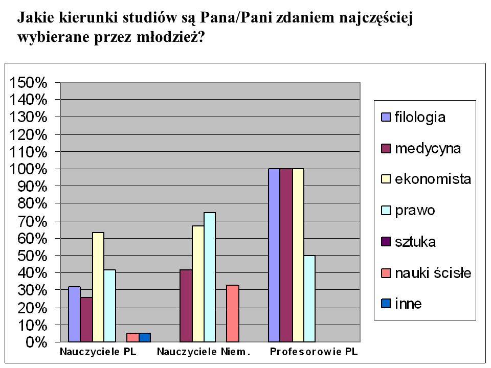 Jakie kierunki studiów są Pana/Pani zdaniem najczęściej wybierane przez młodzież