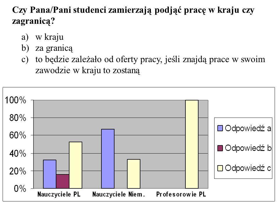 Czy Pana/Pani studenci zamierzają podjąć pracę w kraju czy zagranicą? a)w kraju b)za granicą c)to będzie zależało od oferty pracy, jeśli znajdą prace