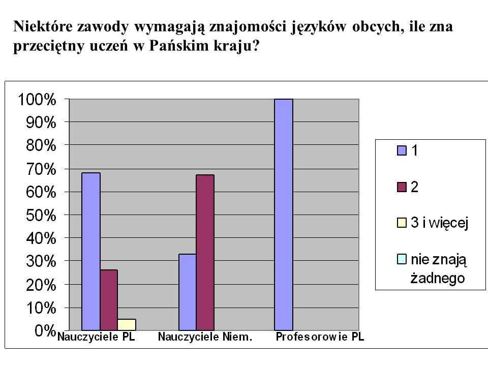 Niektóre zawody wymagają znajomości języków obcych, ile zna przeciętny uczeń w Pańskim kraju?