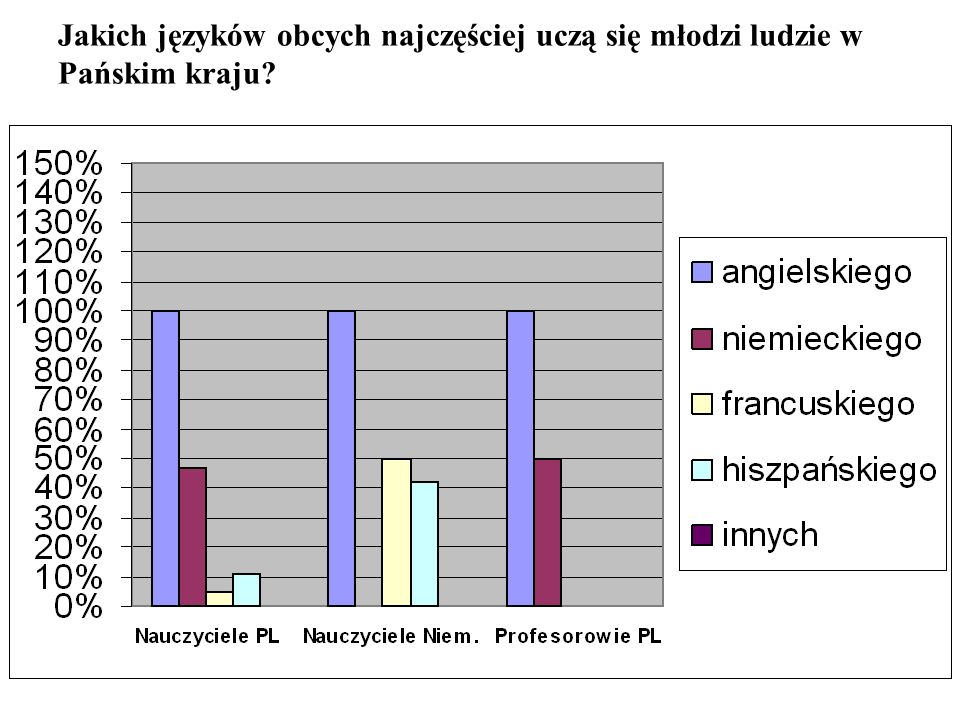 Jakich języków obcych najczęściej uczą się młodzi ludzie w Pańskim kraju