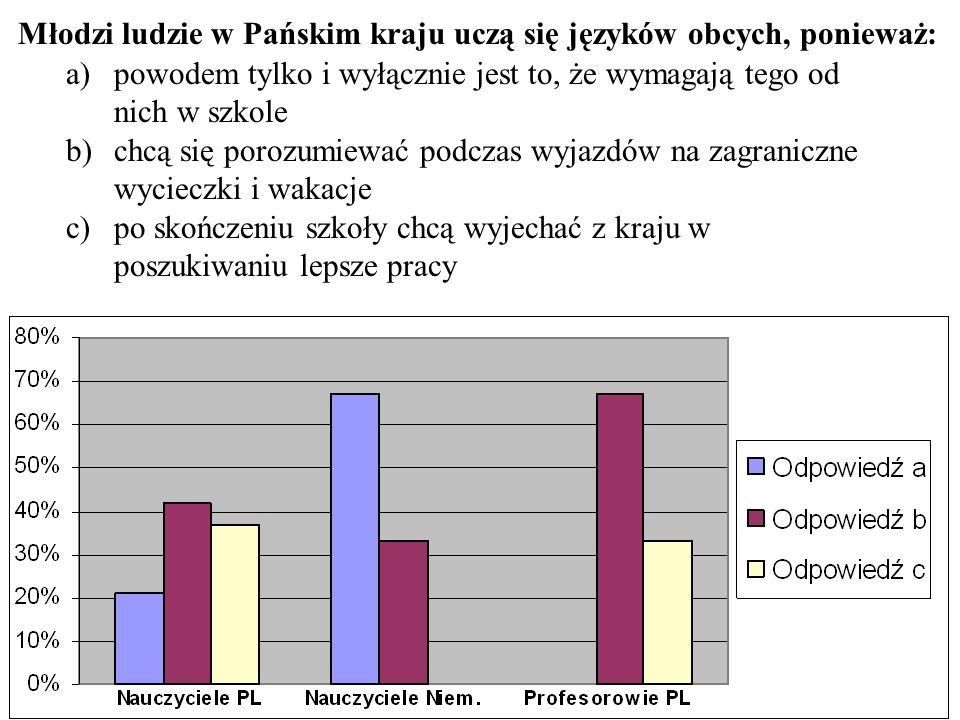 Młodzi ludzie w Pańskim kraju uczą się języków obcych, ponieważ: a)powodem tylko i wyłącznie jest to, że wymagają tego od nich w szkole b)chcą się por