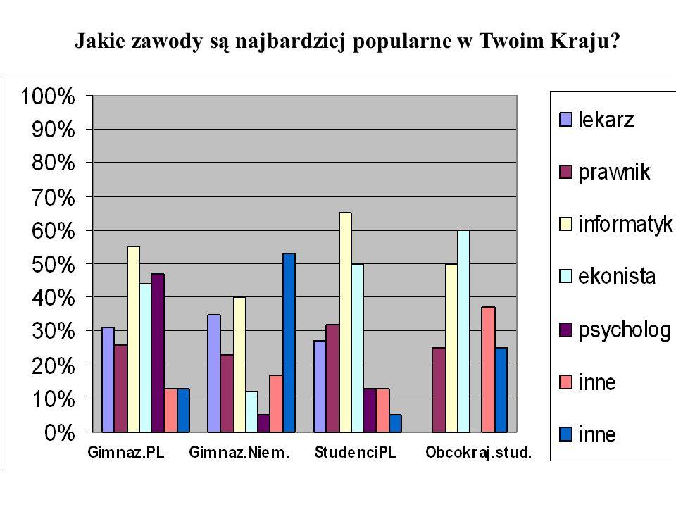 WNIOSKI Z BADAŃ Większość studentów w Polsce dokładnie wie, co chce robić w przyszłości, lecz gimnazjaliści i nauczyciele zarówno niemieccy jak i polscy nie mają o tym pojęcia.