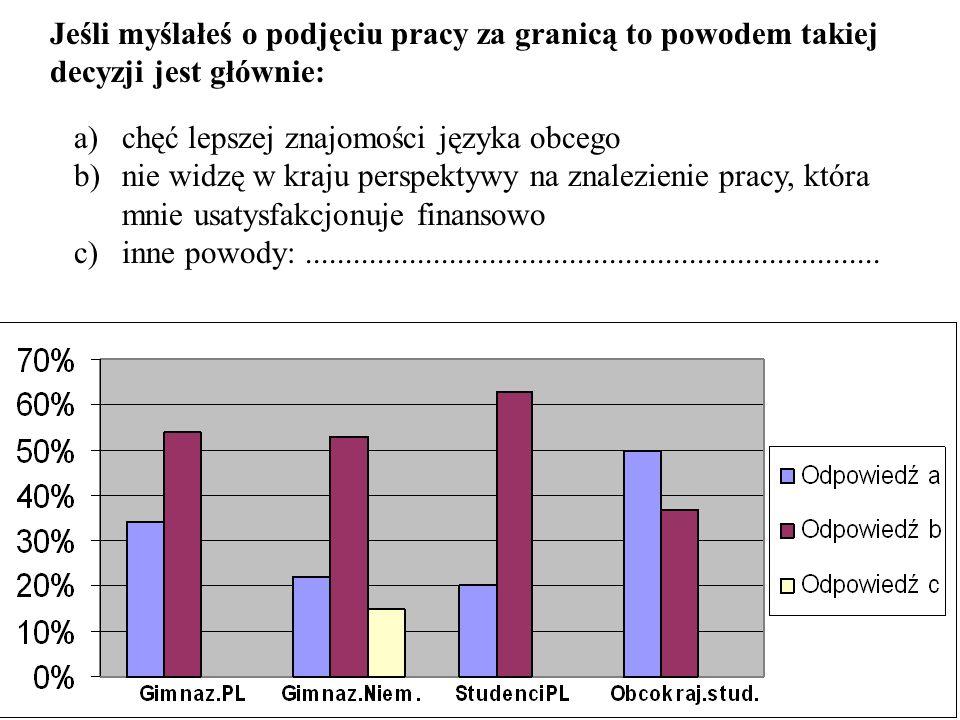 Jadąc do pracy zagranicę gimnazjaliści z Niemiec chcą wyjechać na stałe i nie wracać do swojego kraju, lecz Polacy pragną dorobić się większej sumy pieniędzy i dopiero wtedy wrócić do kraju.