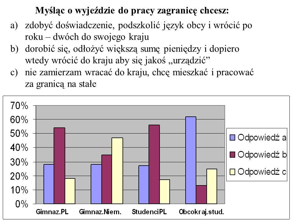 Większość ankietowanych opanowała języki obce jeden w stopniu dobrym, a resztę w niezaawansowanym.