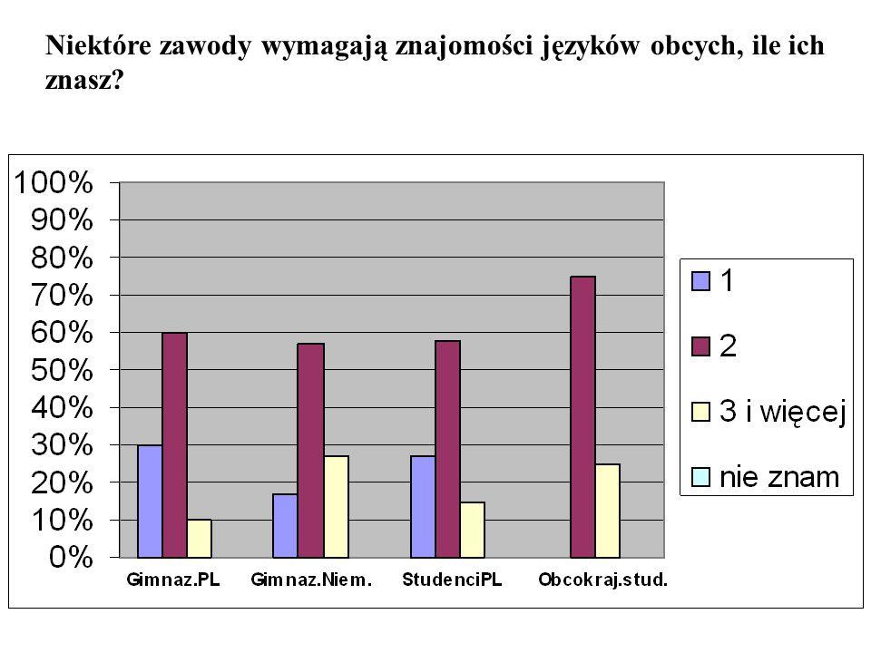 W Niemczech powodem nauki języków obcych najczęściej jest formalny wymóg szkolny.