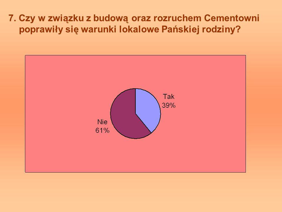 7. Czy w związku z budową oraz rozruchem Cementowni poprawiły się warunki lokalowe Pańskiej rodziny?