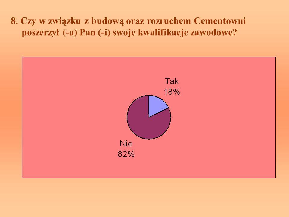 8. Czy w związku z budową oraz rozruchem Cementowni poszerzył (-a) Pan (-i) swoje kwalifikacje zawodowe?