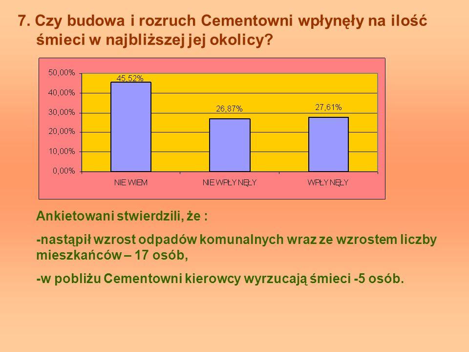 7. Czy budowa i rozruch Cementowni wpłynęły na ilość śmieci w najbliższej jej okolicy? Ankietowani stwierdzili, że : -nastąpił wzrost odpadów komunaln