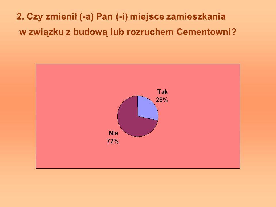 2. Czy zmienił (-a) Pan (-i) miejsce zamieszkania w związku z budową lub rozruchem Cementowni?