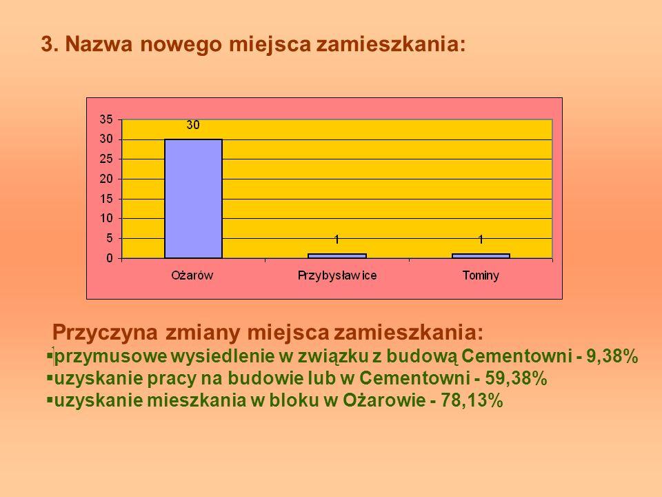 3. Nazwa nowego miejsca zamieszkania: Przyczyna zmiany miejsca zamieszkania: przymusowe wysiedlenie w związku z budową Cementowni - 9,38% uzyskanie pr