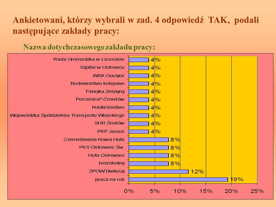 Ankietowani, którzy wybrali w zad. 4 odpowiedź TAK, podali następujące zakłady pracy: Nazwa dotychczasowego zakładu pracy: