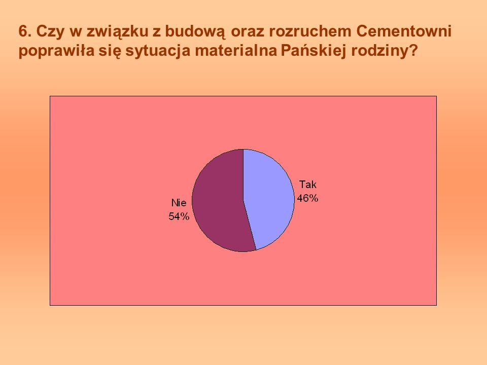 6. Czy w związku z budową oraz rozruchem Cementowni poprawiła się sytuacja materialna Pańskiej rodziny?