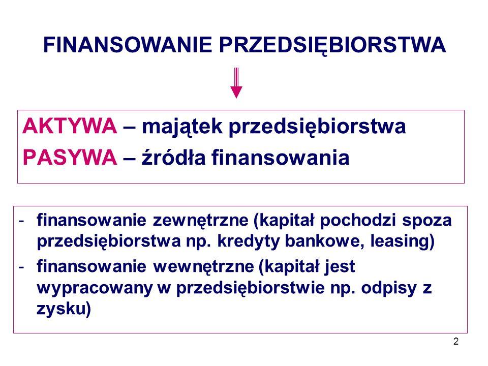 2 FINANSOWANIE PRZEDSIĘBIORSTWA AKTYWA – majątek przedsiębiorstwa PASYWA – źródła finansowania -finansowanie zewnętrzne (kapitał pochodzi spoza przeds