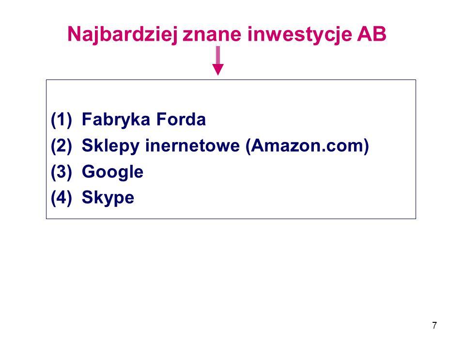 7 Najbardziej znane inwestycje AB (1)Fabryka Forda (2)Sklepy inernetowe (Amazon.com) (3)Google (4)Skype