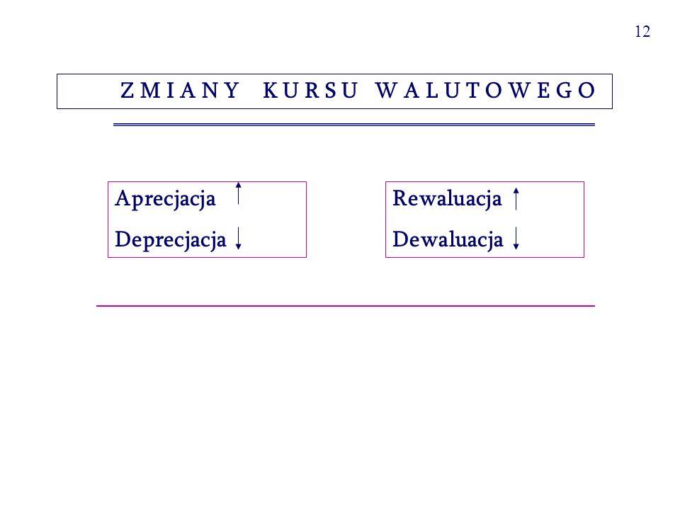 13 Aprecjacja i deprecjacja waluty krajowej (np.