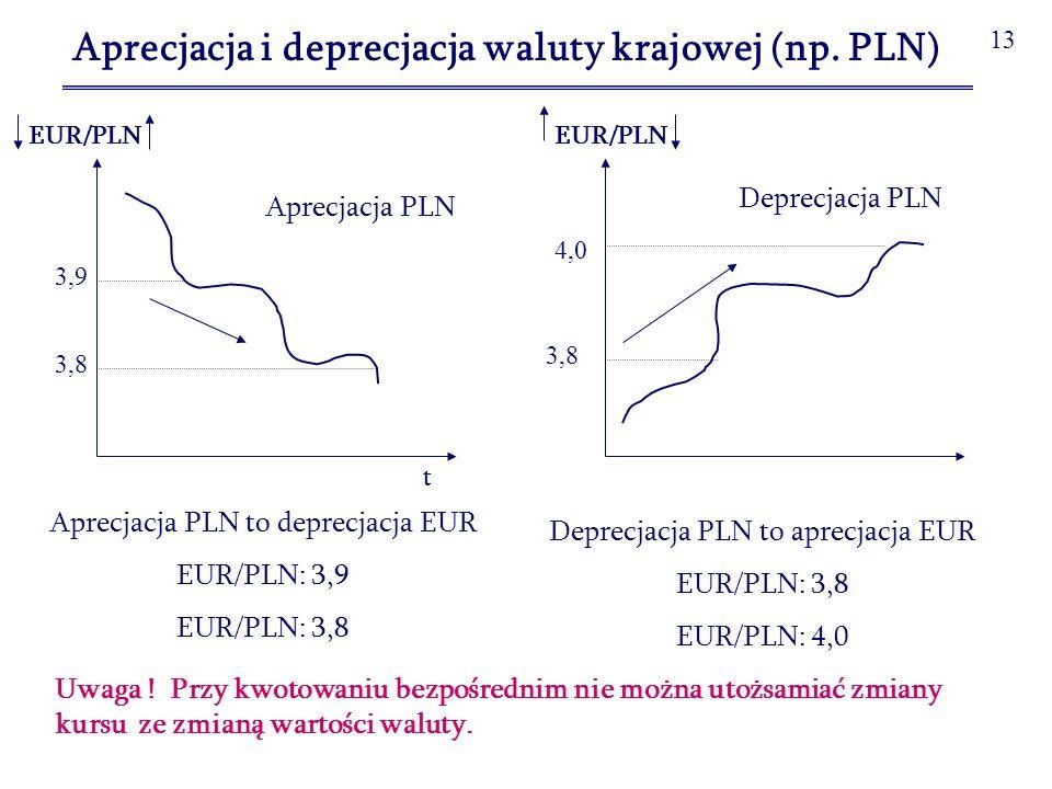 14 Wpływ zmian kursu walutowego na eksport i import a)aprecjacja PLN EUR/PLN: 4,0000 3,9000 100 szt.