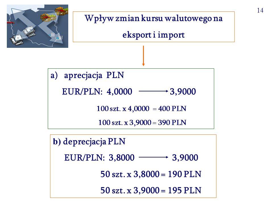 15 (2) Wp ł yw zmian kursu walutowego na bilans handlowy kraju (a)wzrost nadwyżki eksport > import waluta krajowa słaba (b)spadek nadwyżki eksport < import waluta krajowa mocna (c)wzrost deficytu eksport < import waluta krajowa mocna (d) spadek deficytu eksport > import waluta krajowa słaba