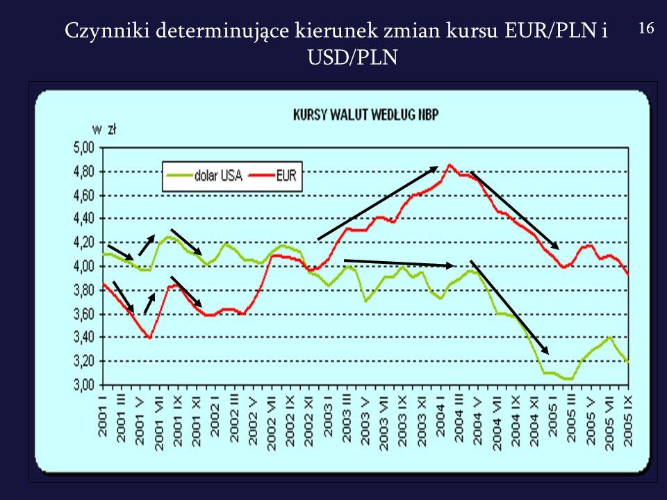 Ryzyko kursowe – jest wynikiem zmiany kursów walut w okresie pomiędzy zawarciem transakcji a jej realizacją.