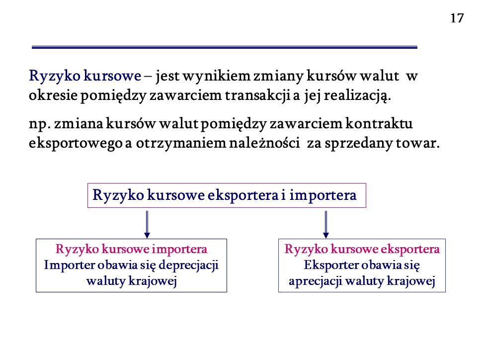 HEDGING WALUTOWY 18 1.Transakcje terminowe forward a) forward outright - transakcje rzeczywiste b) NDF (Non deliverable forward) - transakcje nierzeczywiste 2.