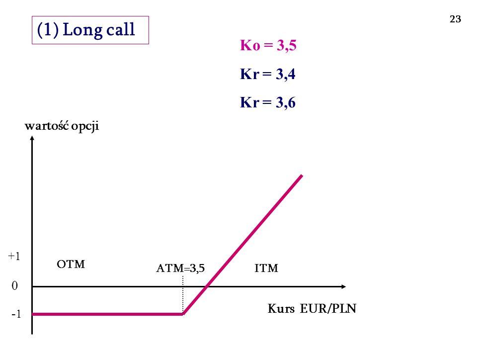 Kurs EUR/PLN 0 - 1 +1 (2) Long put wartość opcji ITM ATM= 3,5OTM 24 Ko = 3,5 Kr = 3,4 Kr = 3,6