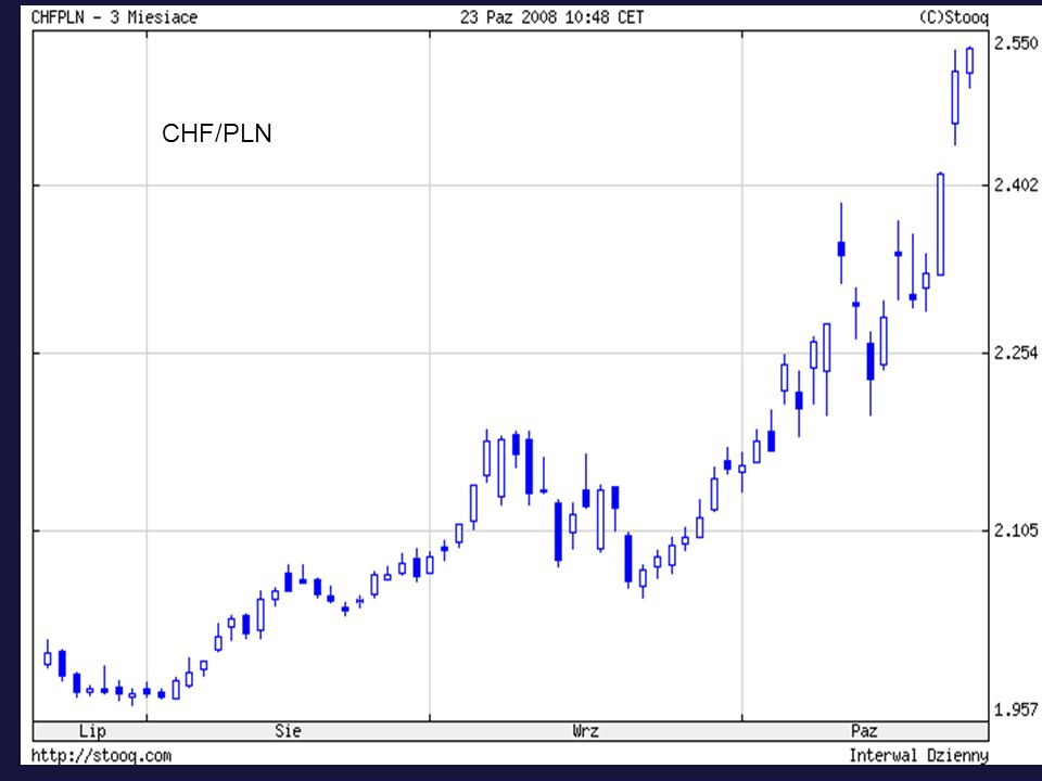 CHF/PLN
