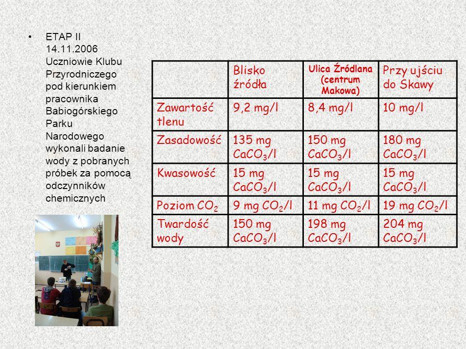 Blisko źródła Ulica Źródlana (centrum Makowa) Przy ujściu do Skawy Zawartość tlenu 9,2 mg/l8,4 mg/l10 mg/l Zasadowość135 mg CaCO 3 /l 150 mg CaCO 3 /l 180 mg CaCO 3 /l Kwasowość15 mg CaCO 3 /l Poziom CO 2 9 mg CO 2 /l11 mg CO 2 /l19 mg CO 2 /l Twardość wody 150 mg CaCO 3 /l 198 mg CaCO 3 /l 204 mg CaCO 3 /l ETAP II 14.11.2006 Uczniowie Klubu Przyrodniczego pod kierunkiem pracownika Babiogórskiego Parku Narodowego wykonali badanie wody z pobranych próbek za pomocą odczynników chemicznych