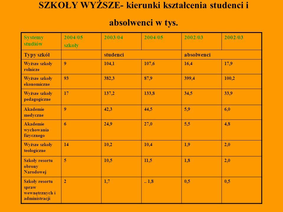 Cudzoziemcy studiujący w Polsce 2000/012003/042004/05 Studenci656381068829 w tym deklarujący pochodzenie polskie 361839073789 Absolwenci8921178x w tym deklarujący pochodzenie polskie 506630x